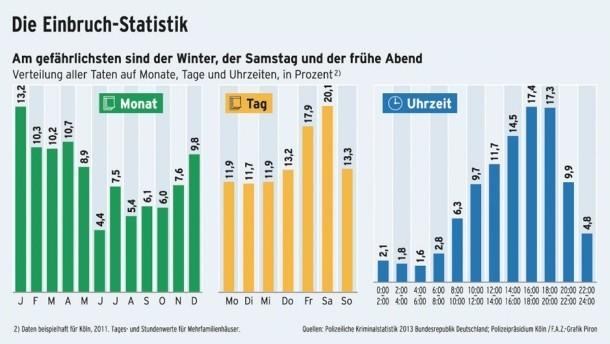infografik-monat-tag-uhrzeit