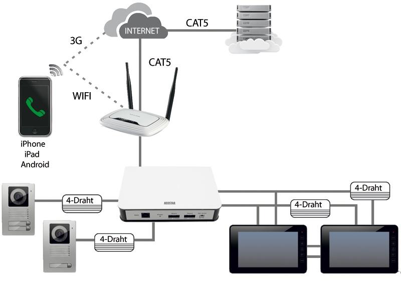 NEOSTAR_C1_IP_Cloud_Modul_f-r_4-Draht_Video_T-rsprechanlagen