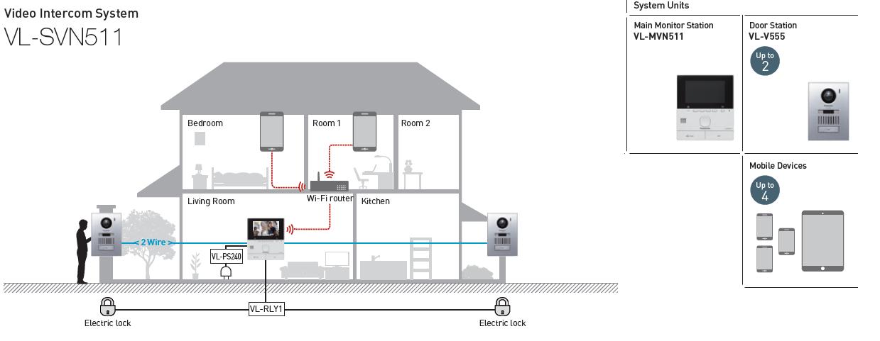 SVN511-Video-Tuersprechanlage_Video-Intercom-system